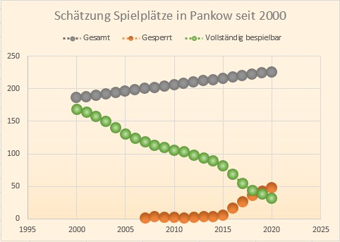 Entwicklung Spielplätze Pankow 2000-2020
